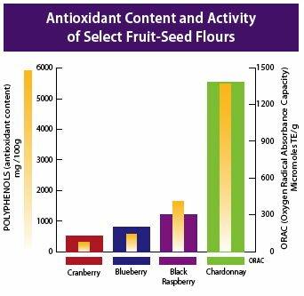 ApresVin Antioxident Chart