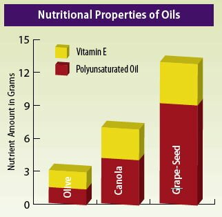 nutritional_properties